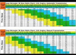 Speedo Gear Chart Jeep Tj Jk Wrangler 3 6 Gear Ratio Chart 2019