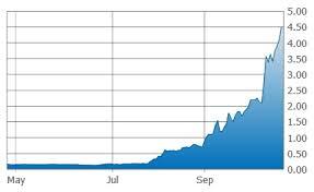 Ggi Stock Chart Garibaldi And Metallis Unleash Frenzy On Tsx Venture