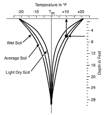 Underground Temperature Chart Ground Temperatures As A Function Of Location Season And Depth