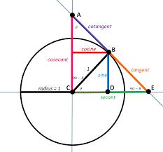 Algebra Precalculus On Cotangents Tangents Secants And