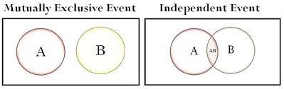 Mutually Inclusive Venn Diagram Mutually Inclusive Definition Math Math Solver Themesmax Club