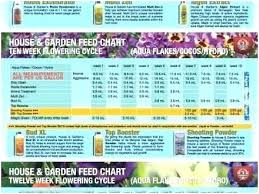 Van De Zwaan Feeding Chart House And Garden Nutrients Cerrajeros Gijon Com