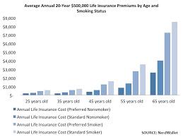 average term life insurance rates by age 44billionlater