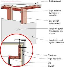 framing an exterior wall corner. Two-stud Corner Using Drywall Clips; Detail Shows Nail Placement For Exterior Trim Framing An Wall E