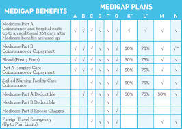 Medigap Plans 2019 Comparison Chart Is Plan F Better Than Plan G A Complete Case Study