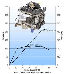 the atlas family engine tech th ll8 l52 llr lk5 llv i5 hp tq jpg