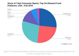 Grubhub Share Price Chart Unusual Options Activity In Grubhub Steemit