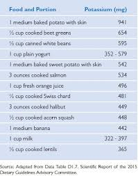 Potassium In Fruits Chart Potassium An Underconsumed Nutrient