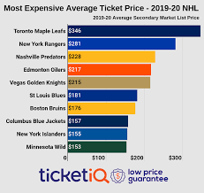 How To Find Cheapest Sold Out Nhl Tickets Face Value Options