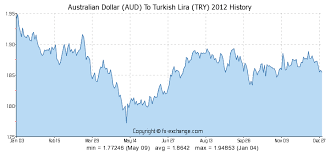 Australian Dollar Aud To Turkish Lira Try History