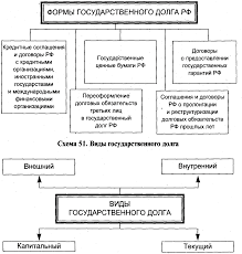 ПРАВОВЫЕ ОСНОВЫ ГОСУДАРСТВЕННОГО КРЕДИТА Финансовое право  50 gif