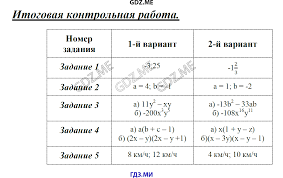 ГДЗ контрольные работы по алгебре класс Мартышова Итоговая контрольная работа Контрольная