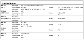 Radiac Abrasives Vitrified Bond Conversion Table Radiac
