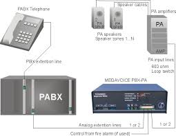 home pages a public address speaker announcement interface for telephone pabx when the pa system makes an announcement megavoice makes an announcement though the