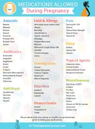 Medication Chart For Pregnancy Pre Existing Diabetes And Pregnancy