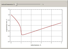 compressibility factor graph. compressibility factor graph t