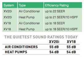 Trane Seer Rating Chart Trucomfort Systems Page Air Inc Brevard County Ac Repair