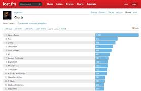 Os 2014 Last Fm Charts James Brown Reigns Supreme With