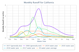 Ca Reservoir Levels Chart Drought Usgs California Water Science Center