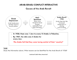gcse history arab i conflict image 5