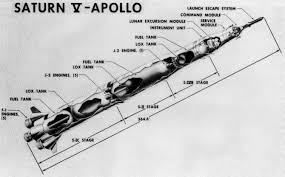 general saturn v diagrams saturn v launch vehicle diagram the stages called out