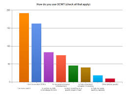 Business Value Delivered Chart Popular Ways That Opencourseware Is Used
