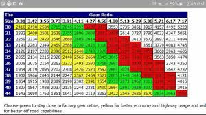Tj Gear Chart Tire To Gear Ratio Chart Cars Motorcycles Jeep Jeep Wrangler