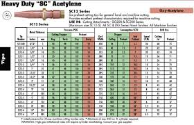 Oxy Acetylene Cutting Torch Tip Size Chart 16 Problem Solving Victor Rosebud Chart