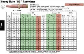 Victor Acetylene Cutting Tip Chart 16 Problem Solving Victor Rosebud Chart
