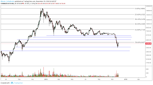 Stay up to date with the latest bitcoin price movements and forum discussion. Bitcoin Price Analysis Wait And See Where Recent Signs Of Strength Lead Coin News Telegraph