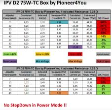 Review The Ipv D2 Never Judge A Mod By Its Size