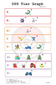 Dps Tier Graph Aug 2018 Thesilphroad