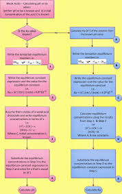 solving weak acid and weak base ph problems chemistry net fig i 1 flowchart showing how to calculate the ph of a weak