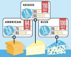 The Breakdown Of Carbs In Cheese Visual Guide