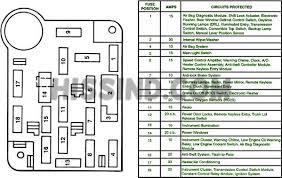 2015 Cherokee Fuse Box Diagram 1994 1995 mustang dash fuse diagram