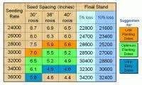 Biointensive Plant Spacing Chart Spacing For Growing