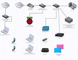 network layout showoff page 9 networking linus tech tips asus router troubleshooting at Asus Network Diagram