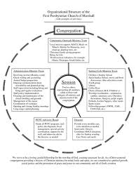 Youth Ministry Organizational Chart Presbyterian Church Organizational Chart Organizational