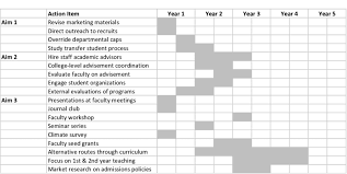 Gantt Chart Showing 5 Year Implementation Of Detailed Design