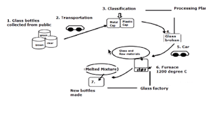 The Flow Chart Below The Recycling Procedure Of Glass Bottles