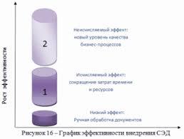 Дипломная работа Автоматизация процессов документооборота Рисунок 16 График эффективности внедрения СЭД