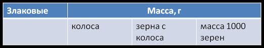 Министерство сельского хозяйства РФ ФГБОУ ВПО Кубанский  Во всей работе должна быть соблюдена однотипность оформления таблиц и иллюстраций Нумерация таблиц и иллюстраций