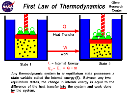 first law of thermodynamics any thermodynamic system in equilibrium has a state variable called internal energy e