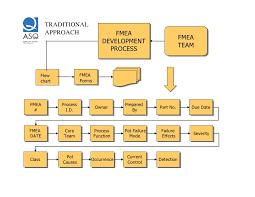 Innovative Approach To Fmea Facilitation