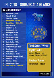 Ipl 2018 Auction There Go The Icons As New Stars Emerge On