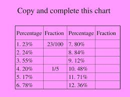 Fraction To Percentage Chart How To Deal With Percentage Problems Ppt Download
