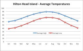 Tide Chart Hilton Head Island Hilton Head Island Fiddlers Cove Island Attractions