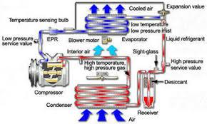 car air conditioning diagram. car air conditioning diagram o