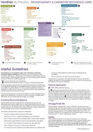 Aromatherapy And Chemistry Reference Chart Rosemarys