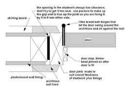 Wood Door Jamb Detail Ideas 2399 Doors Pinterest Door jamb